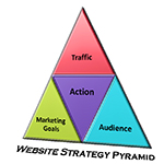 website-strategy-pyramid1