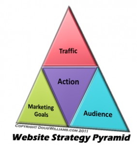 Digital marketing strategy and the website strategist. Website strategy pyramid