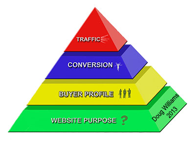 website strategy pyramid